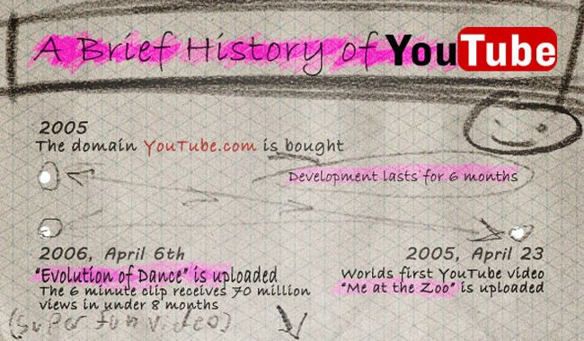 The History of YouTube - An Infographic
