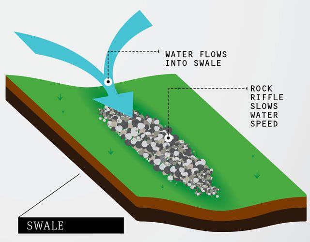 17 Best Images About French Drain Yard On Pinterest