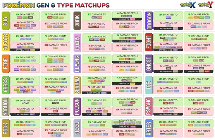Easy Ways To Remember Pokémon Weaknesses In X And Y