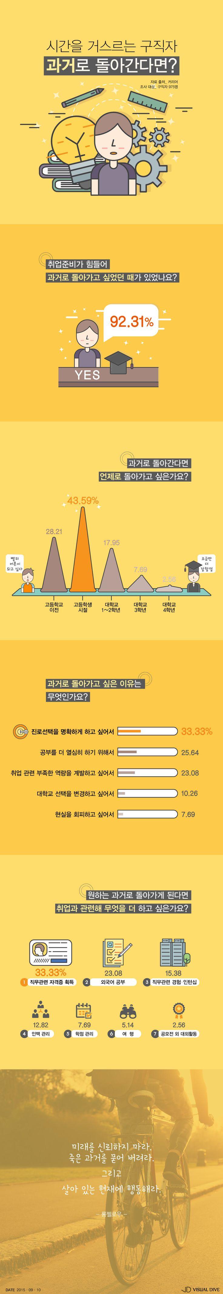 """구직자 10명 중 9명 """"나 고등학생으로 돌아갈래~"""" [인포그래픽] #Highschool / #Infographic ⓒ 비주얼다이브 무단 복사·전재·재배포 금지"""
