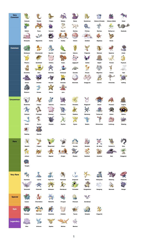 Unofficial Pokémon Go! Rarity Chart - Album on Imgur