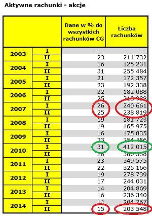 Tabela 2: Ilość aktywnych rachunków maklerskich na GPW. Źródło GPW.
