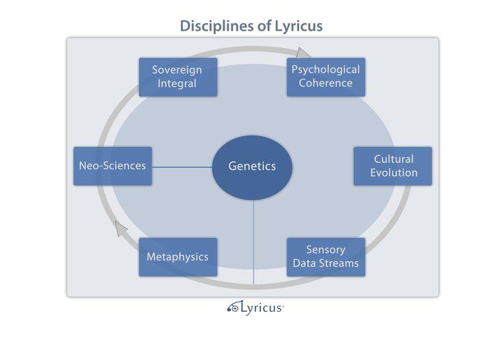 The Seven Disciplines of Lyricus.