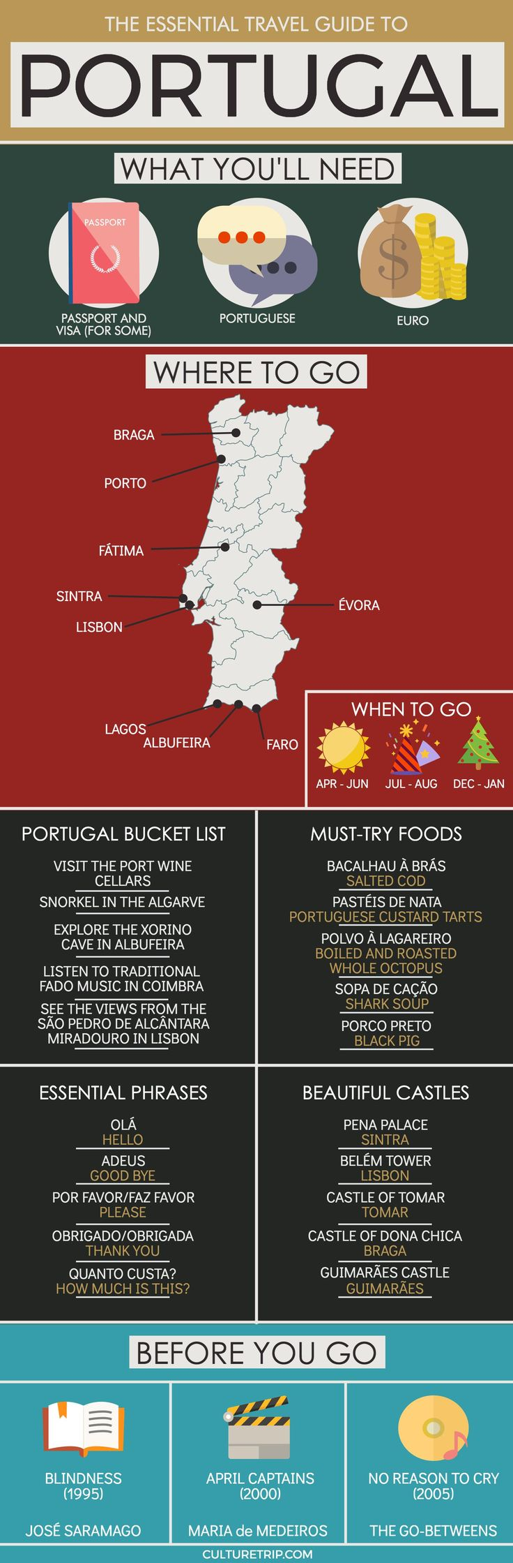 The Essential Travel Guide to Portugal (Infographic)|Pinterest: @theculturetrip