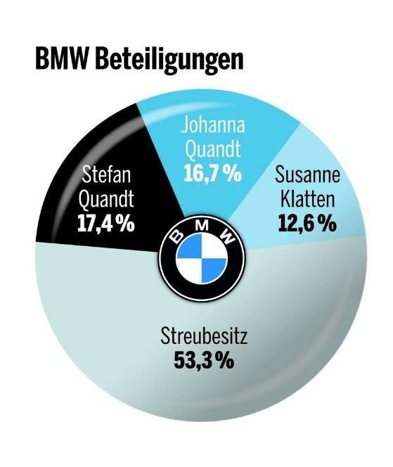BMW-Erbin: Johanna Quandt (†89) ist tot http://www.bild.de/regional/muenchen/bmw/bmw-aktionaerin-quandt-gestorben-42078220.bild.html