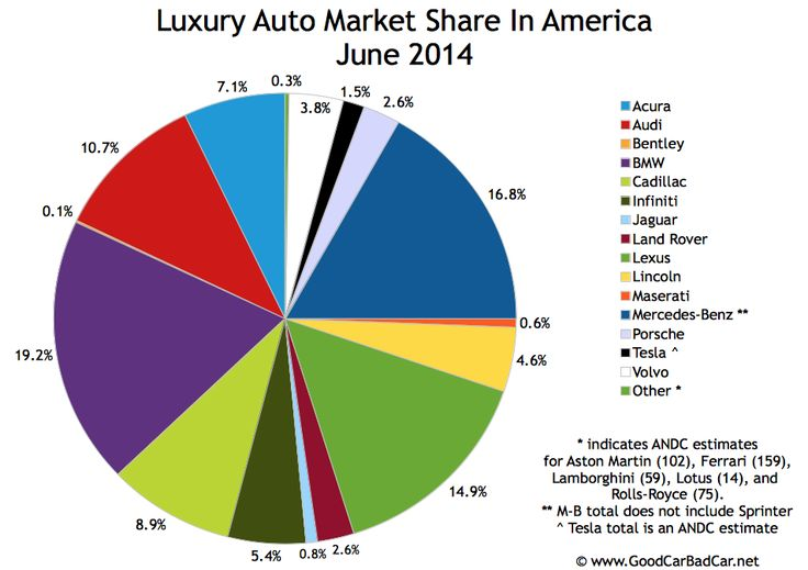 Usa Luxury Auto Brand Market Share Chart June 2014 Good
