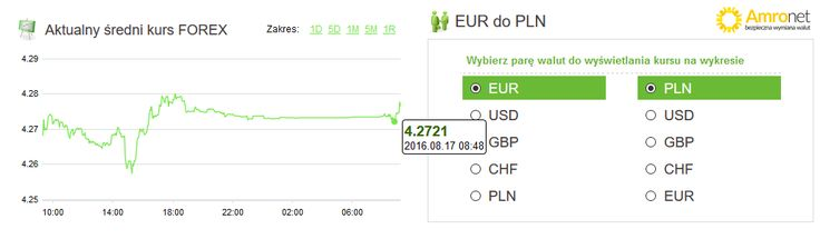 Amronet.pl Ekspert Walutowy. Waluty, 17.08.2016. Bez większych zmian   17 sierpnia cena euro zatrzymała się na poziomie dnia poprzedniego. Tuż po 8.00 euro notowano po 4,2740 zł. Dolar także utrzymuje poziom cen z wtorku – teraz 3,7927 zł. Więcej na www.amronet.pl Ekspert www.amronet.pl.