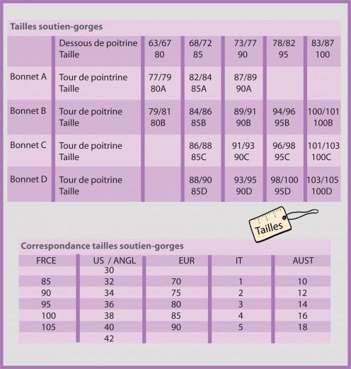 Guide tailles femmes soutien-gorges