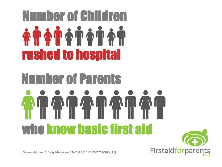 Are you skilled enough to provide emergency responses on children when accidents happen? Don't take any chances and learn First Aid now. Image: firstaidforparents.org  #firstaid #childcarefirstaid #childcare #childsafety #child #infant  #childcareprofessionals #firsttimeparents #familymembers #edwaychildcarecourses #edwaychildcare