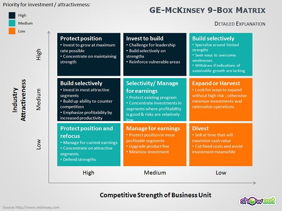 a study of role of mckinsey The value of project management looking for a way to stay ahead of the pack in today's competitive and  mckinsey & co found that nearly 60.