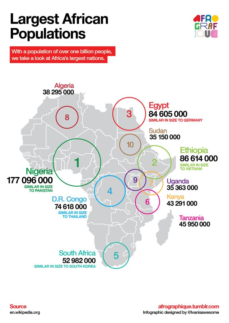 An infographic mapping the largest African nations by population. Data from…
