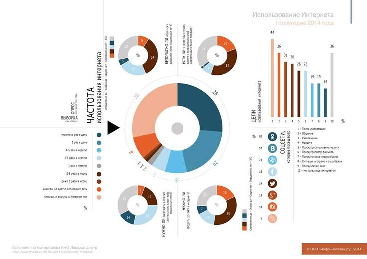 Инфографика об использовании Интернета