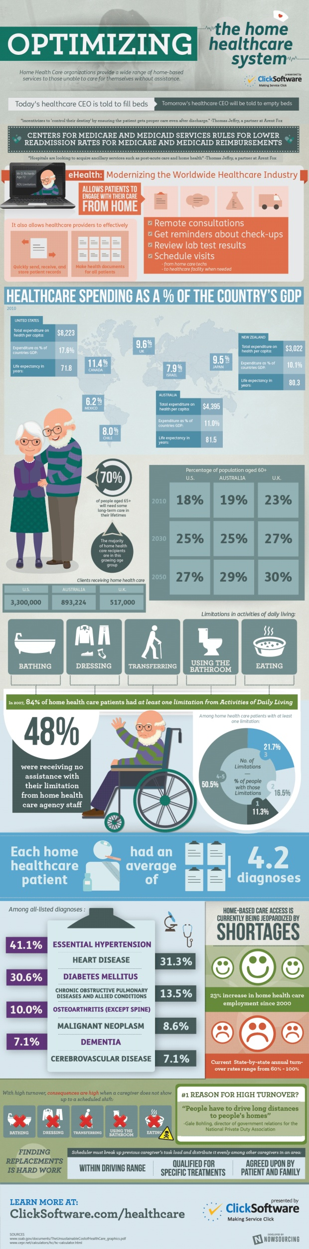take a look at the changing face and optimization of home healthcare. #healtheco #futurofhealth