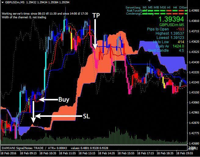 Super Akurat Forex Trading System Is A Forex Trading System At
