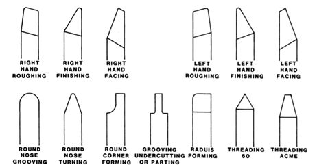 Grinding Lathe Tools on a Belt Sander
