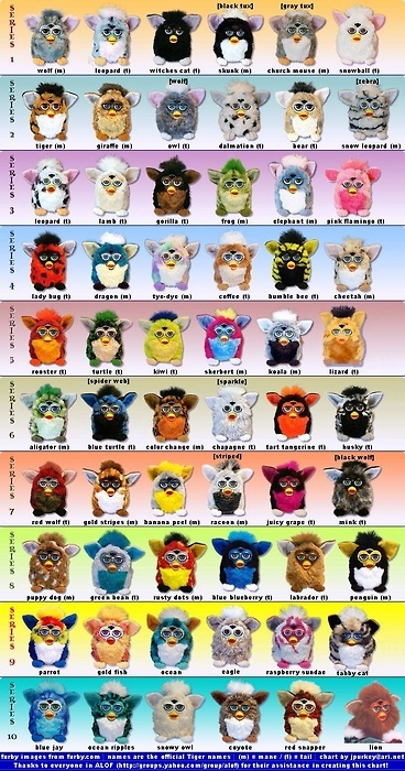 Furby! - omg does anyone remember these? I had two and played with them so much they both broke. I cried lol!