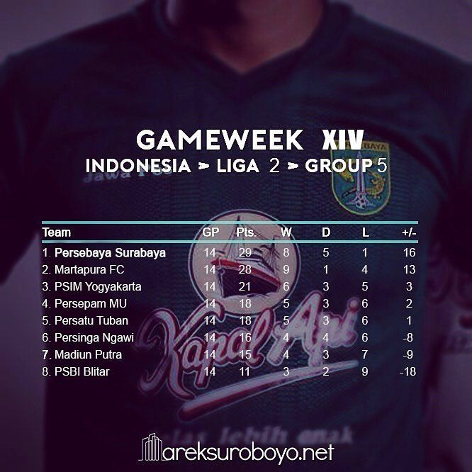 🔒 Klasemen akhir grup 5 liga 2 Indonesia.   14/09/2017  Persebaya 4-0 Persinga  Martapura FC 4-0 Madiun Putra  Persepam MU 1-1 PSIM  PSBI 1-0 Persatu   #KlasemenLigaIndonesia #KlasemenLiga2