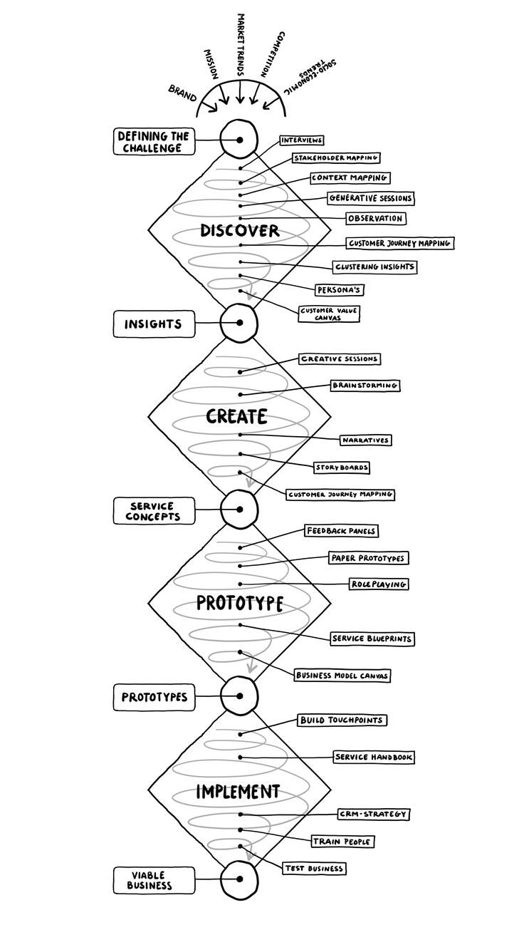 Here's an interesting model based on the 4D's of design.  Ideate Unified Design Thinking Model. If you're a user experience professional, listen to The UX Blog Podcast on iTunes.