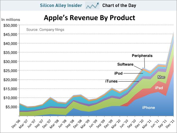 Apple Products: which Apple products drive revenue.