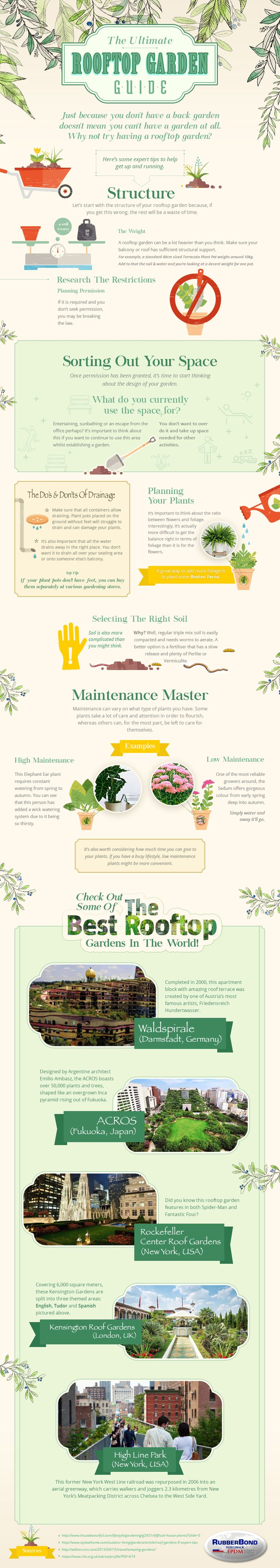 Infographic Of The Day: Rooftop Gardens
