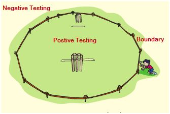 There are two ways to test the software , viz,  Positive Testing and Negative Testing.  http://360logica.com/test-management-services/test-models-and-planning