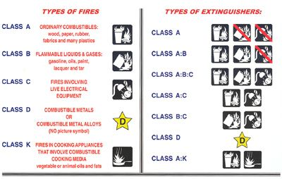 types of fires and types of extinguishers