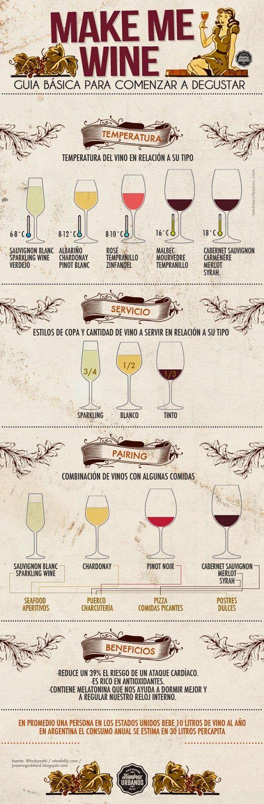 La cocina de Gisele: Guía básica de vinos