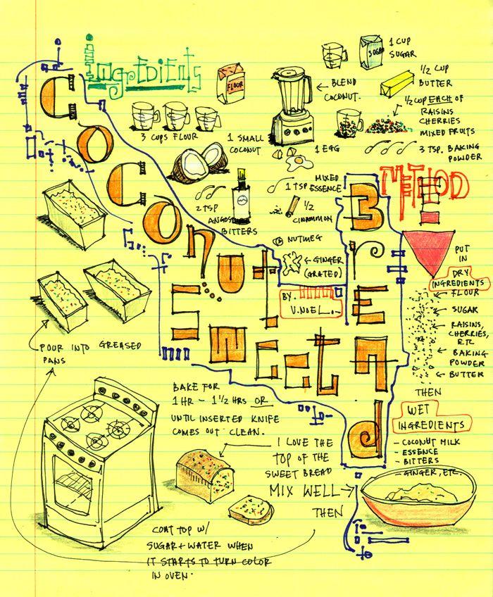 Visual Recipe – Coconut Sweet Bread   The Thinking Insomniac