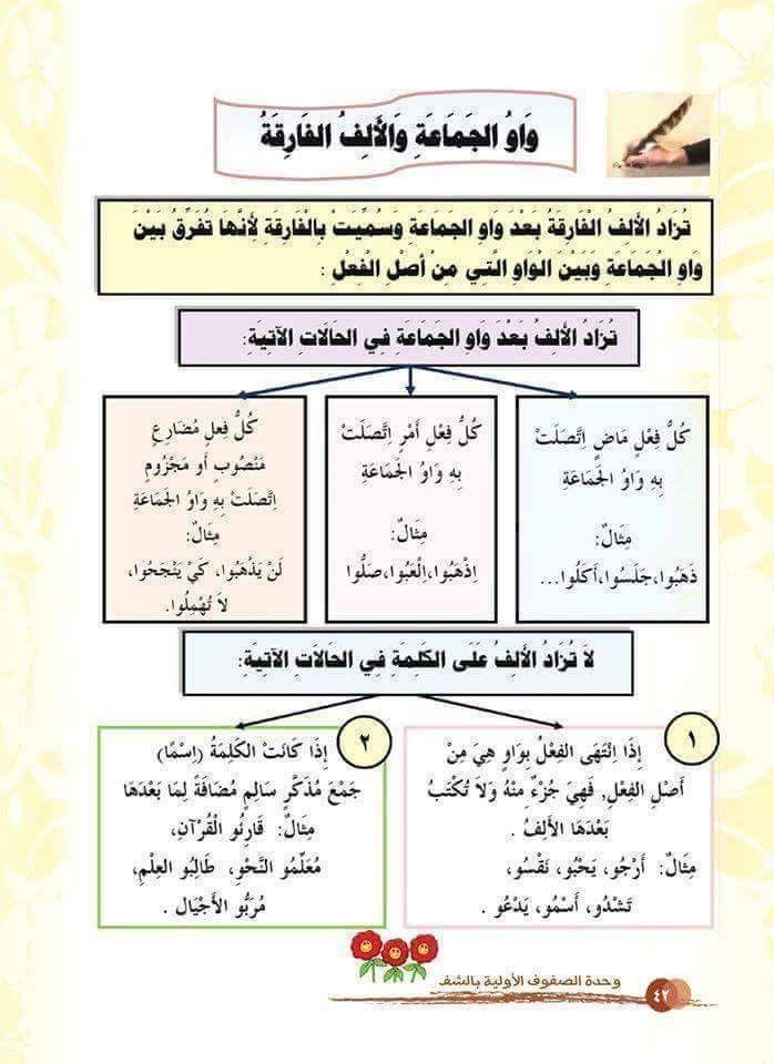 Pin By Mdazraie On لغة عربية Language Journal Bullet Journal