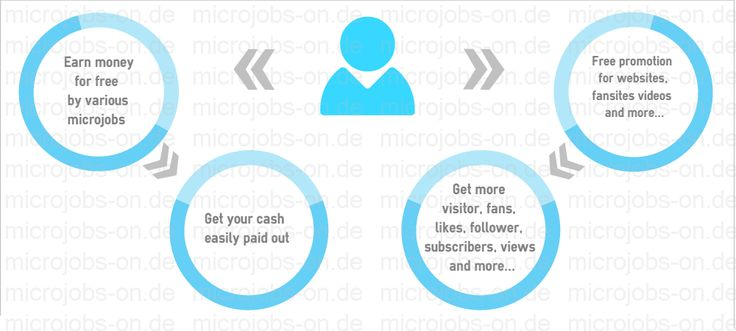 Earn money by microjobs... or get free fans likes follower views subscribers and many more... http://www.microjobs-on.de