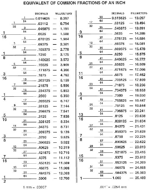 Fractions Decimal Conversion Chart Handy Measures Jewelry Making In 2019 Woodworking