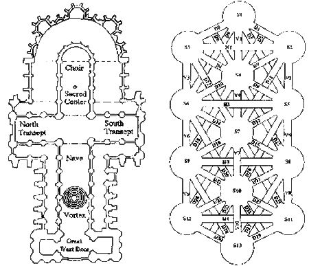 relationship between cathedral and tree of life/knights templar/ chartres labyrinth placement