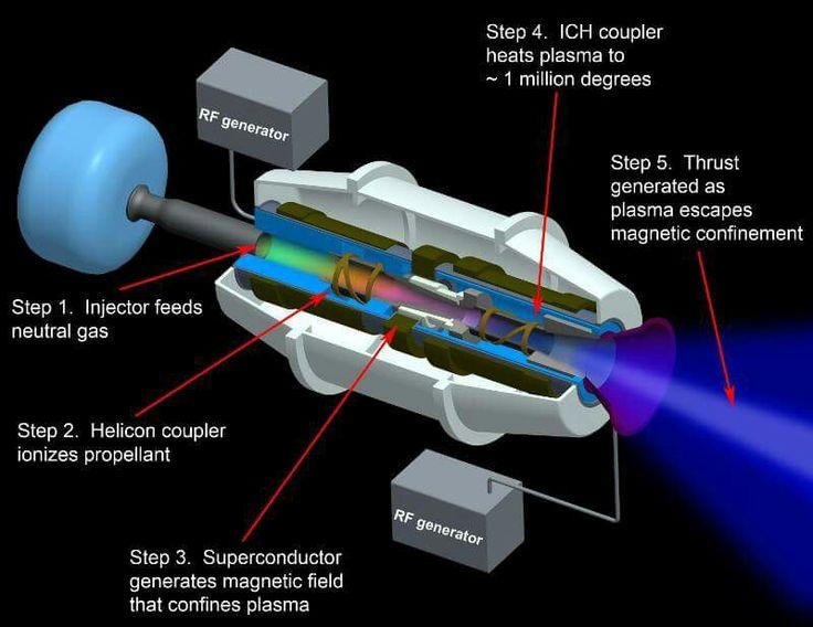 VASMIR plasma drive, 39 days to mars