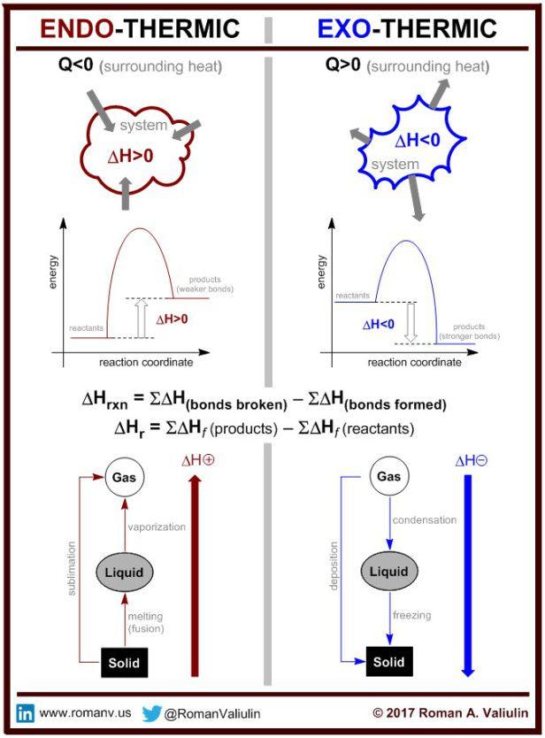 Endothermic Vs Exothermic Chemistry Lessons Teaching Chemistry Chemistry Basics