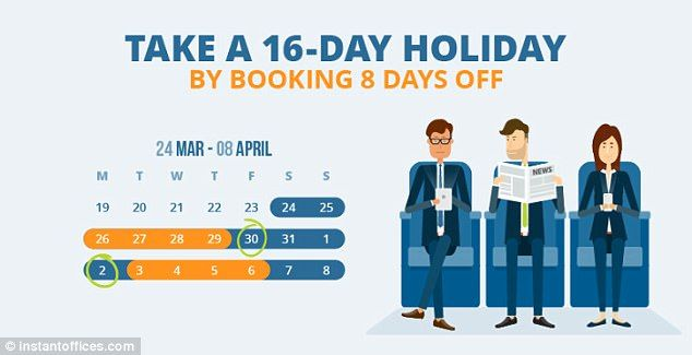 Planning around Easter can magically double eight days annual leave into 16 days away from the office