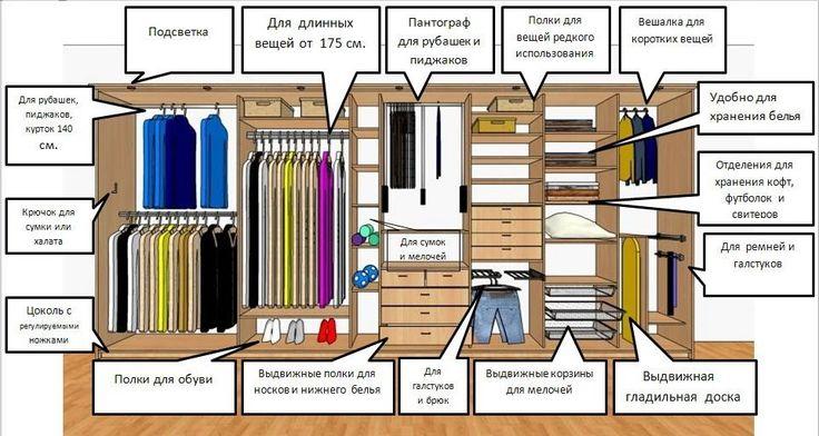 Распределение вещей в гардеробной