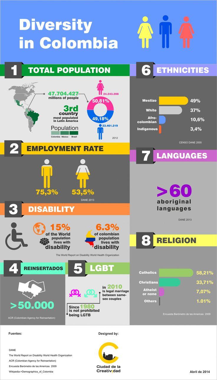 Diversity in Colombia #Infographic. #infografía Diversidad en Colombia