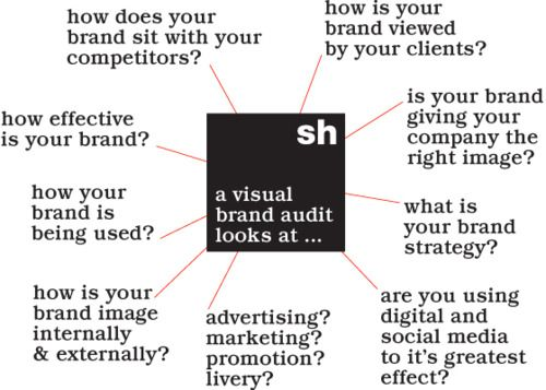 What a brand audit looks at.