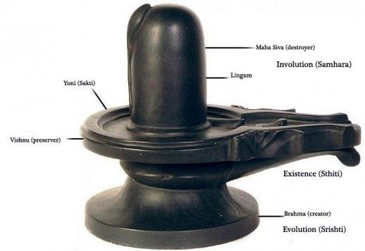 shiva lingam scientific meaning, sine wave, omkaaram
