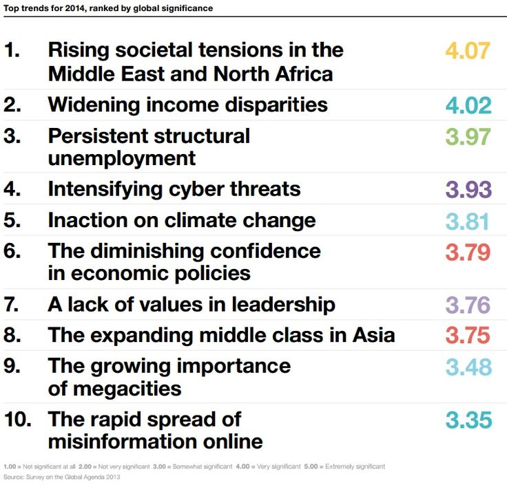 TOP 10 TRENDS: What are the most important challenges facing the world in 2014 according to the World Economic Forum survey of 1,500 global experts across business, government, academia and civil society. Source: Outlook on the Global Agenda 2014