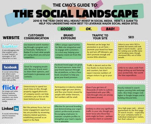 55 Interesting Social Media Infographics