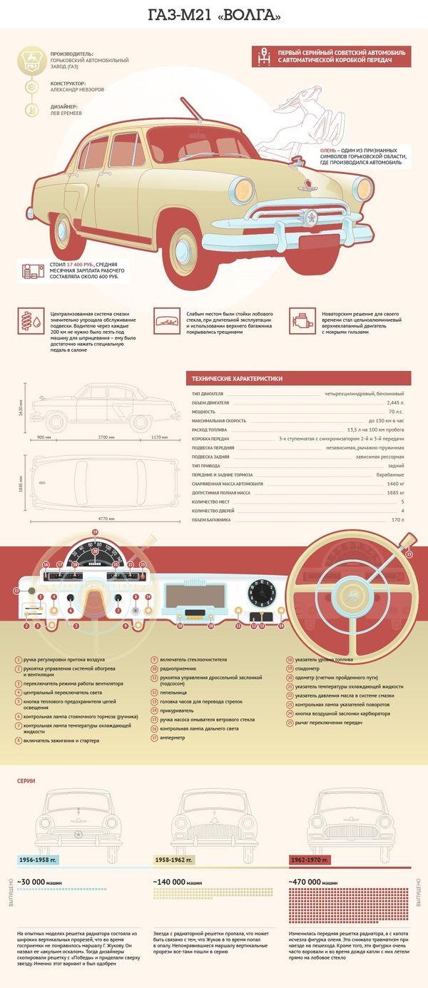 ГАЗ-М21 «Волга» инфографика, авто, ГАЗ-М21