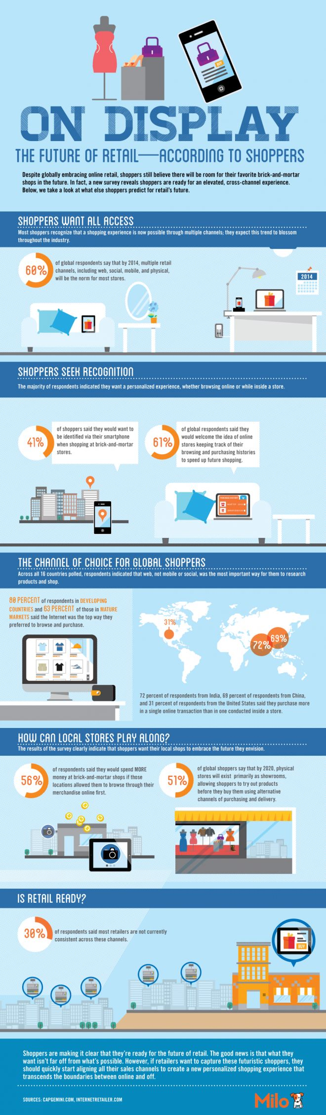 The Future of Retail – According to Shoppers #Infographic and Report