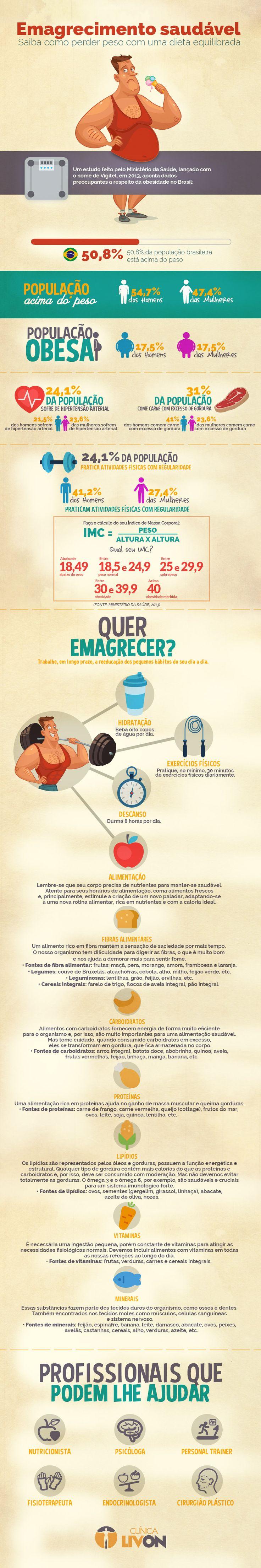 Emagrecimento saudável: saiba como perder peso com uma dieta equilibrada.  Infográfico com informações obesidade no Brasil e dicas de emagrecimento saudável.