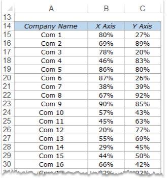 KPI Dashboard in Excel - Dynamic Chart Data