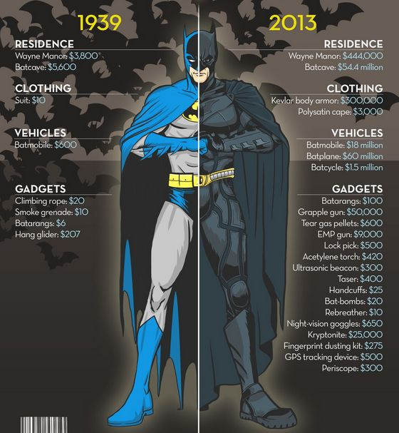 The Cost of being Batman, 1939 - 2013 | Completely Random ...