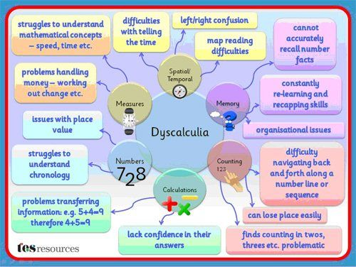 "Several people requested a mind map for Dyscalculia (often called ""math dyslexia""). Many students, including my younger sister, have both dyslexia and dyscalculia. Things that may seem simple to others, like number lines or chronology, are difficult concepts for students with dyscalculia."