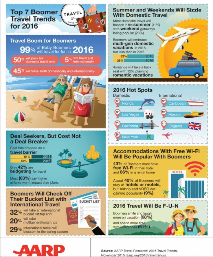 Infografía: Así viajarán los baby boomers de Estados Unidos en 2016