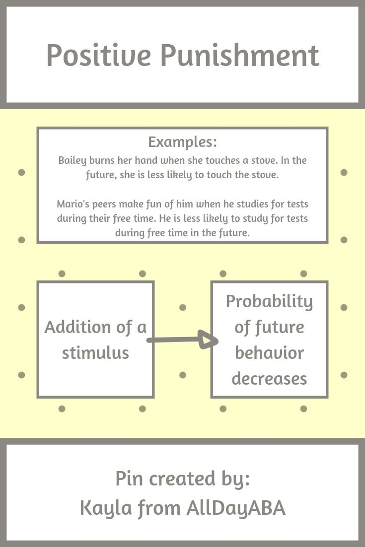Positive Negative Reinforcement Punishment Aba Infographic By Alldayaba In 2020 How To Memorize Things Behavior Analysis Applied Behavior Analysis