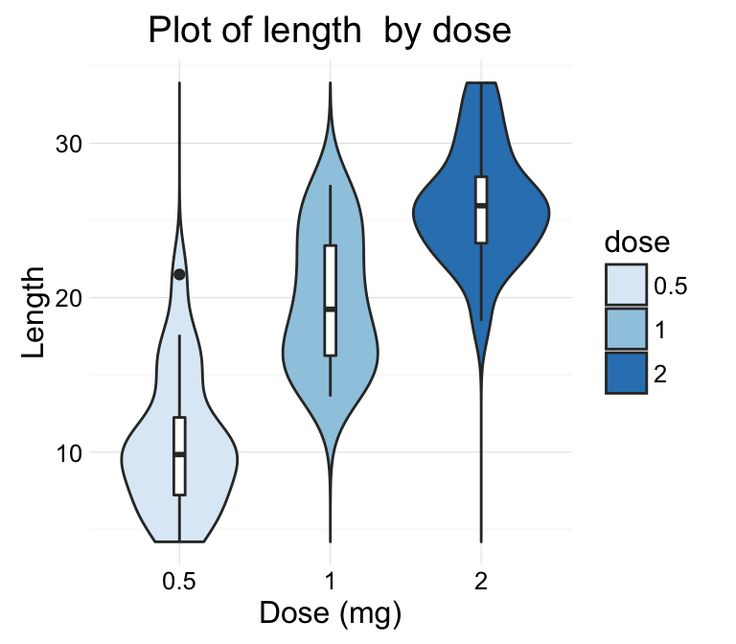 how to create violin plot in r chickweights